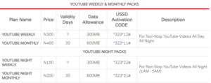 airtel youtube weekly & monthly packs