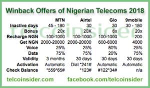 Winback Offers Nigeria