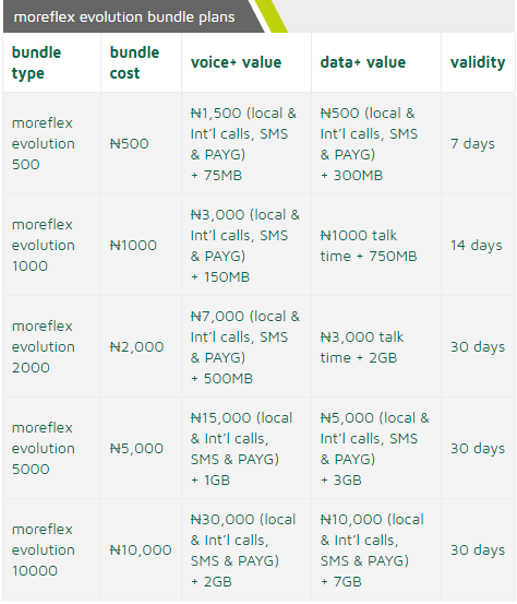 9mobile Call Plans with Interesting Data Benefits and Features