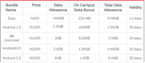 Airtel Campus Bonus table