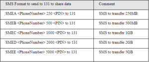 MTN SME Data Share - How to share