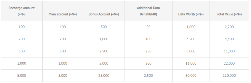 Glo Jumbo Plan - Why You Might or Might Not Want It - telcoinsider