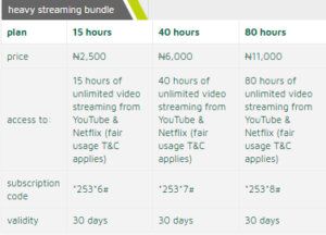 etisalat data plan heavy streaming bundles