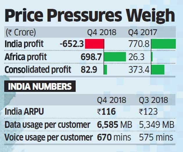 Airtel Profit 2017 2018