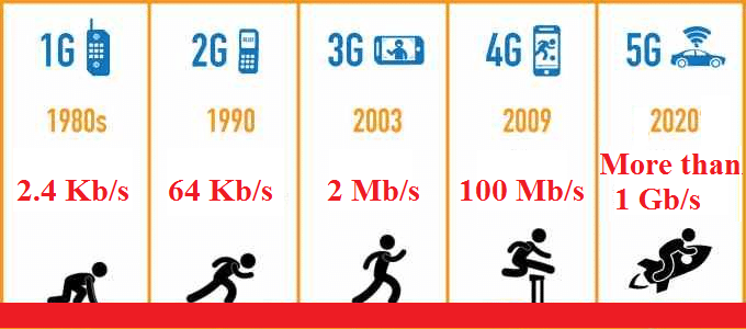 Fastest Telecom Operator In Nigeria - 5G