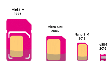 Evolution of embedded SIM