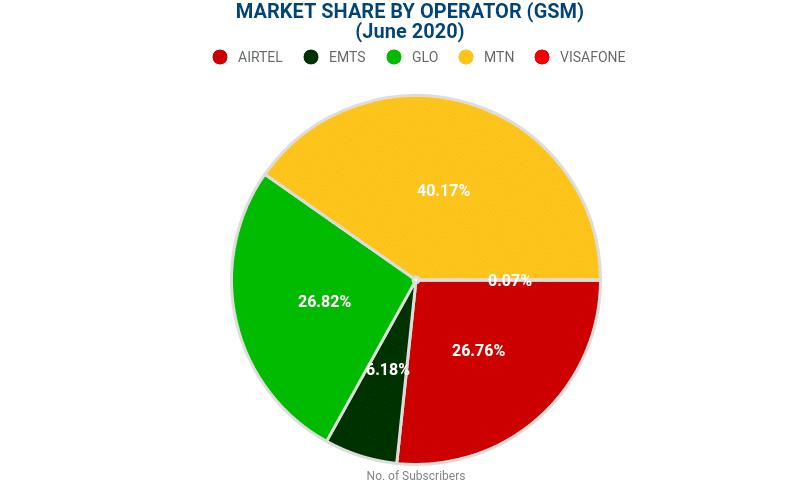 Best telecom network operator in Nigeria — statistics